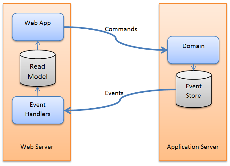 Commands and Events Diagram